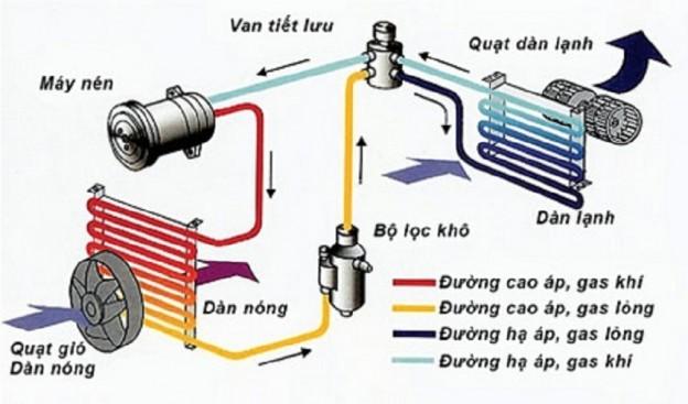 Sơ đồ lắp đặt dàn lạnh máy điều hòa không khí